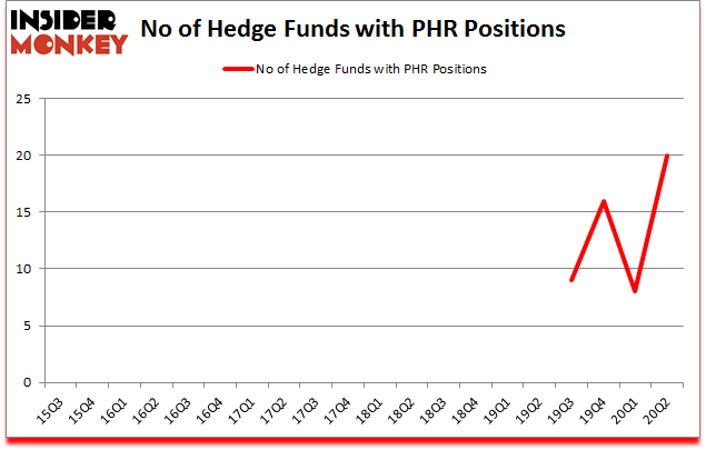Is PHR A Good Stock To Buy?