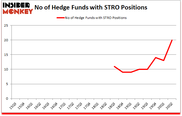 Is STRO A Good Stock To Buy?