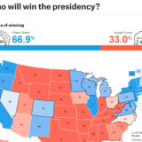 Who Will Win The Presidency?