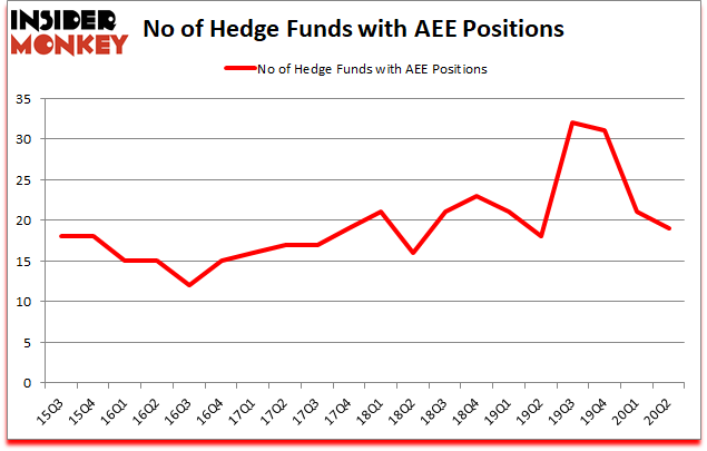 Is AEE A Good Stock To Buy?