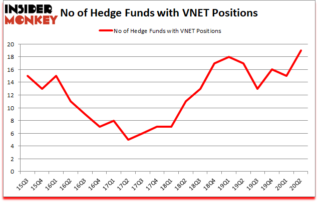 Is VNET A Good Stock To Buy?