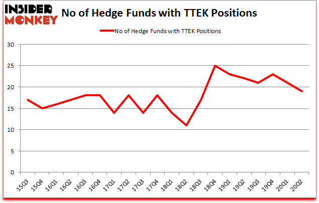Is TTEK A Good Stock To Buy?