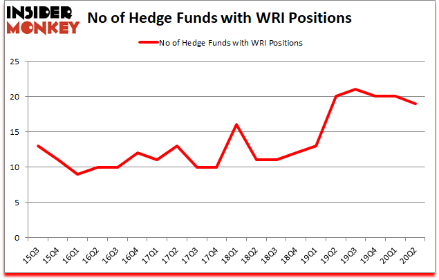 Is WRI A Good Stock To Buy?