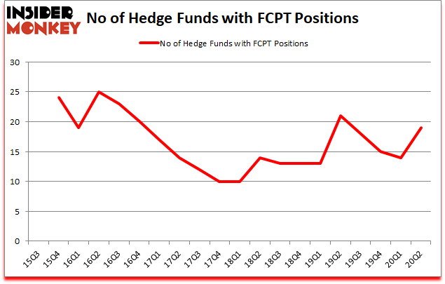 Is FCPT A Good Stock To Buy?