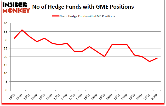 Is GME A Good Stock To Buy?
