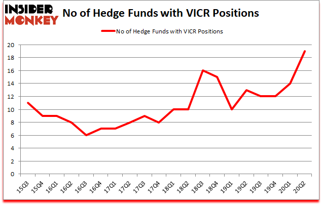 Is VICR A Good Stock To Buy?