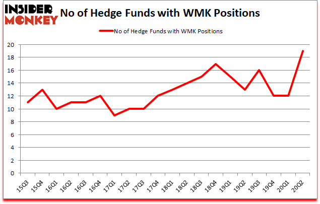 Is WMK A Good Stock To Buy?