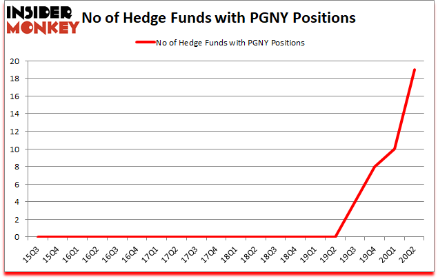 Is PGNY A Good Stock To Buy?