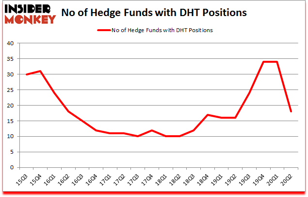 Is DHT A Good Stock To Buy?