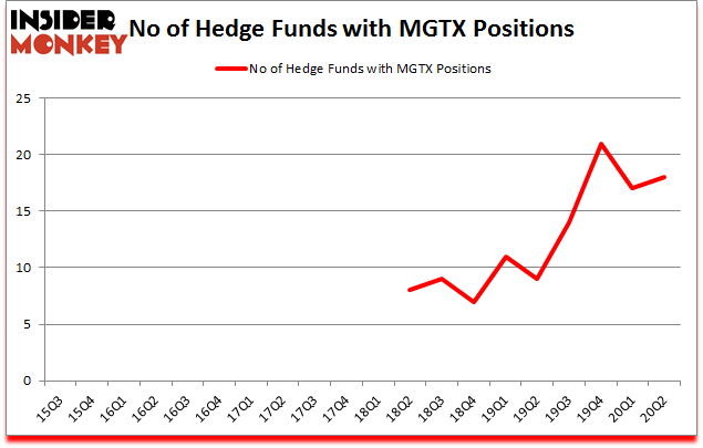 Is MGTX A Good Stock To Buy?