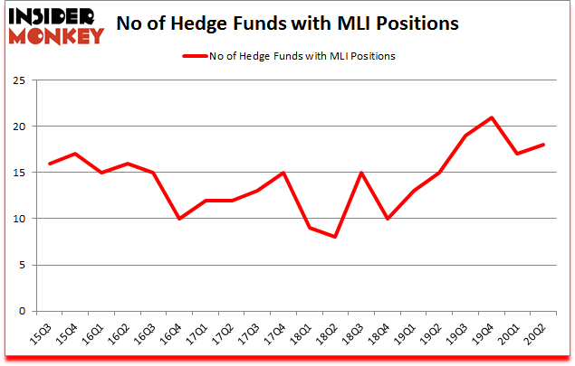 Is MLI A Good Stock To Buy?