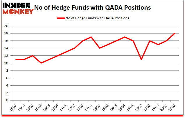 Is QADA A Good Stock To Buy?