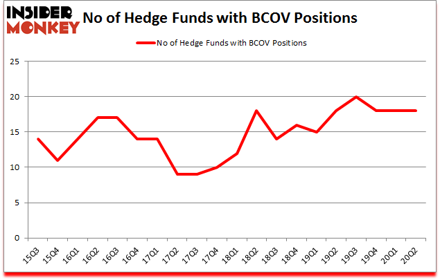 Is BCOV A Good Stock To Buy?
