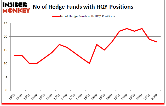 Is HQY A Good Stock To Buy?
