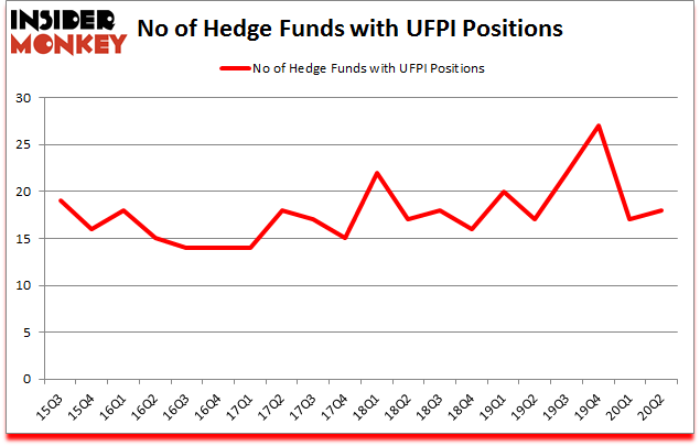 Is UFPI A Good Stock To Buy?