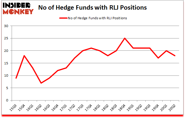 Is RLJ A Good Stock To Buy?