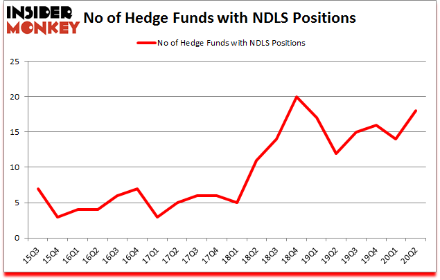 Is NDLS A Good Stock To Buy?