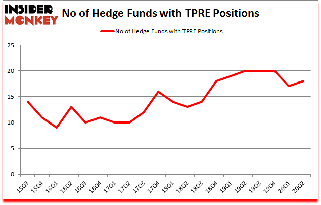 Is TPRE A Good Stock To Buy?