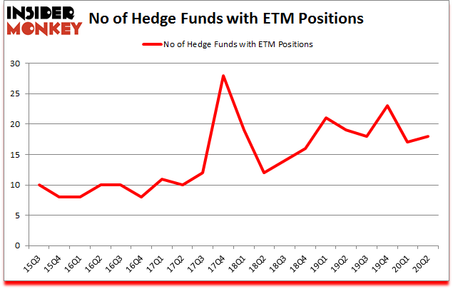 Is ETM A Good Stock To Buy?