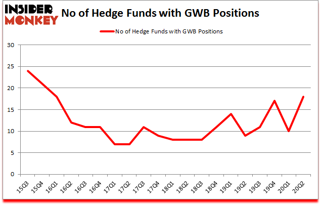 Is GWB A Good Stock To Buy?