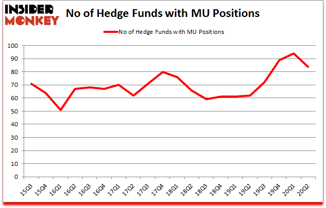 Is MU A Good Stock To Buy?