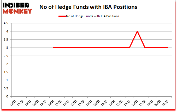 Is IBA A Good Stock To Buy?