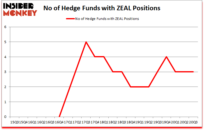 Is ZEAL A Good Stock To Buy?