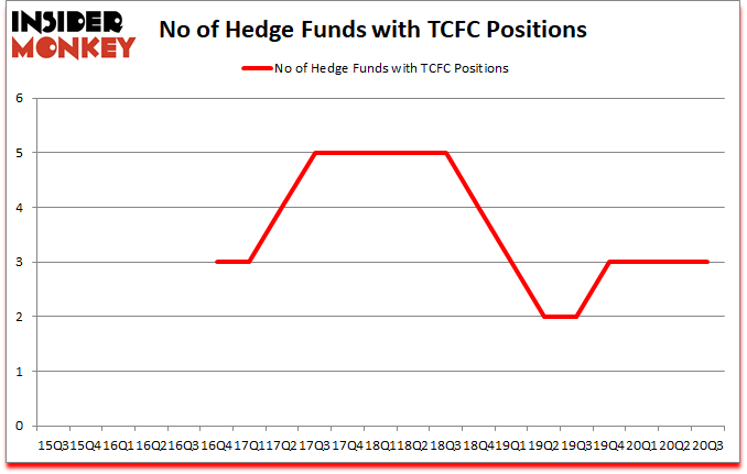 Is TCFC A Good Stock To Buy?