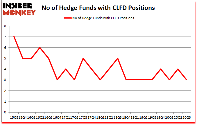 Is CLFD A Good Stock To Buy?