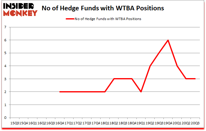 Is WTBA A Good Stock To Buy?
