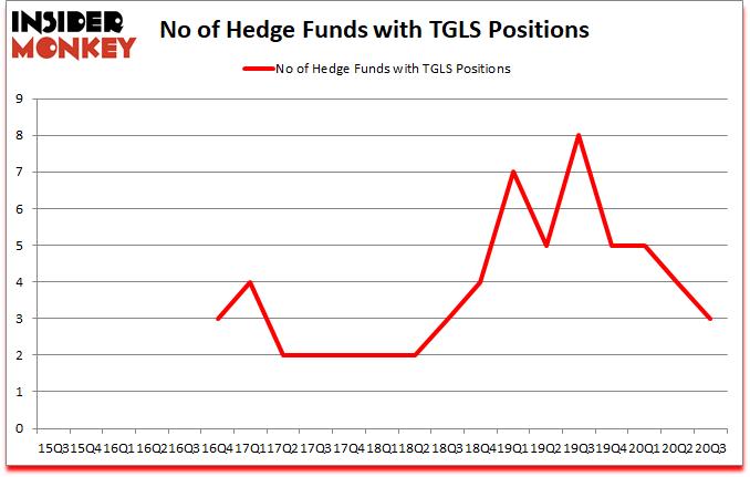Is TGLS A Good Stock To Buy?