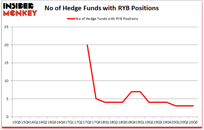 Is RYB A Good Stock To Buy?