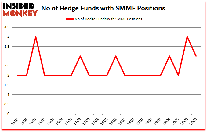 Is SMMF A Good Stock To Buy?
