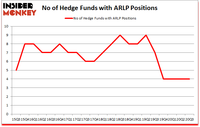 Is ARLP A Good Stock To Buy?