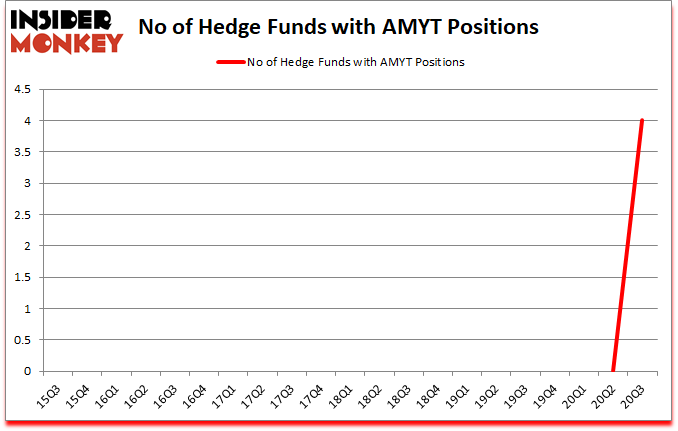 Is AMYT A Good Stock To Buy?