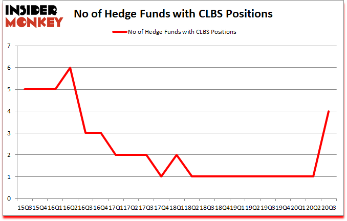 Is CLBS A Good Stock To Buy?