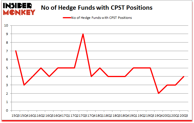 Is CPST A Good Stock To Buy?