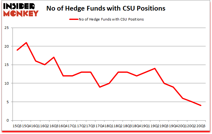 Is CSU A Good Stock To Buy?