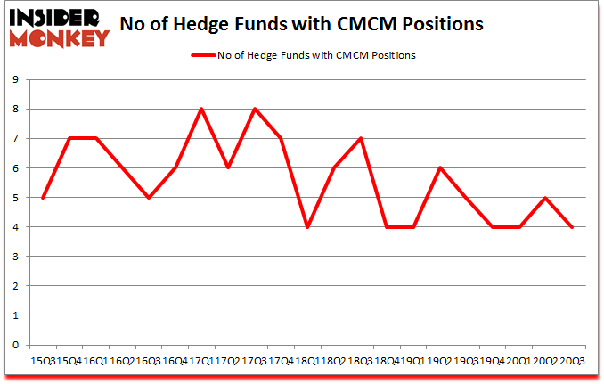 Is CMCM A Good Stock To Buy?