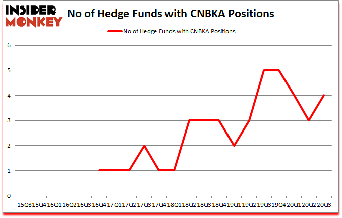 Is CNBKA A Good Stock To Buy?