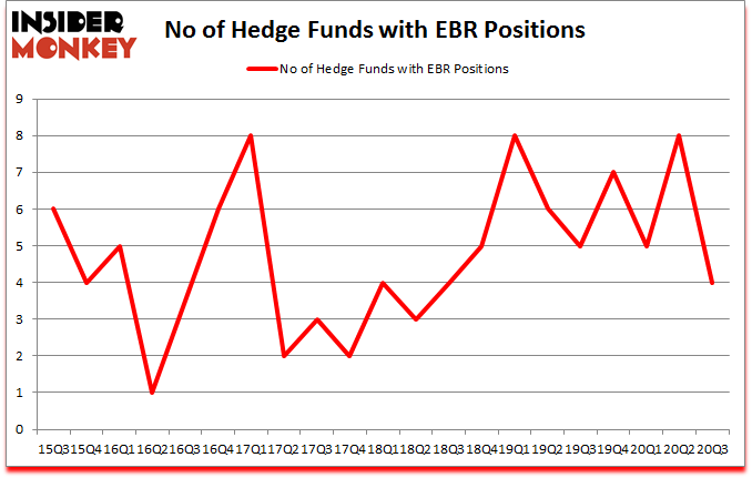 Is EBR A Good Stock To Buy?