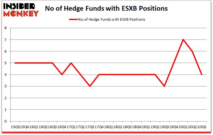 Is ESXB A Good Stock To Buy?