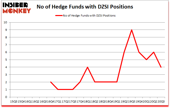 Is DZSI A Good Stock To Buy?