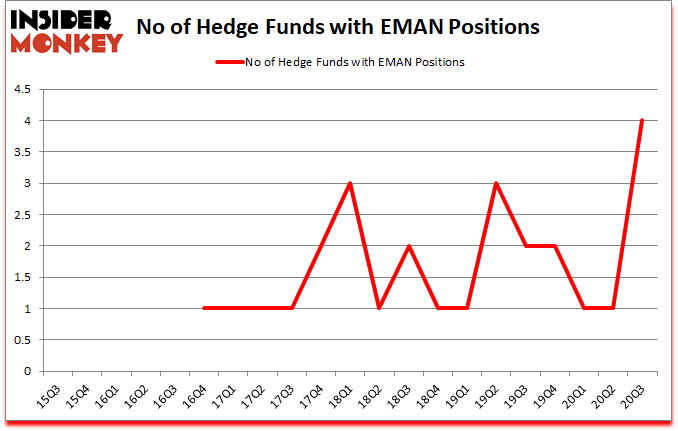 Is EMAN A Good Stock To Buy?