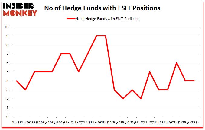 Is ESLT A Good Stock To Buy?