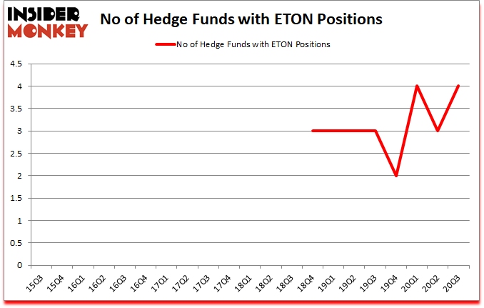 Is ETON A Good Stock To Buy?
