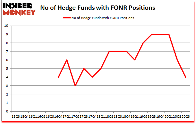 Is FONR A Good Stock To Buy?