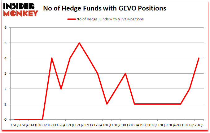 Is GEVO A Good Stock To Buy?