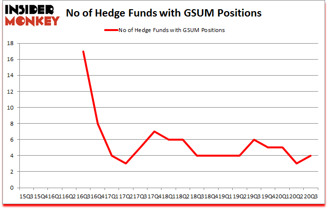 Is GSUM A Good Stock To Buy?