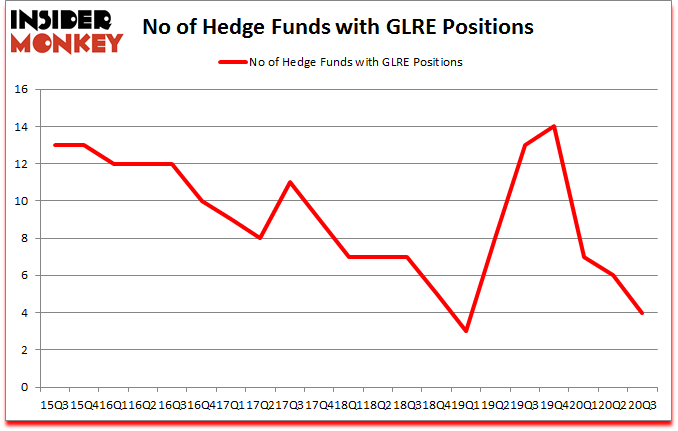 Is GLRE A Good Stock To Buy?
